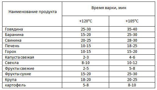 Таблица - Сколько варить в скороварке